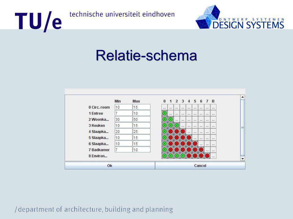 Relatie-schema