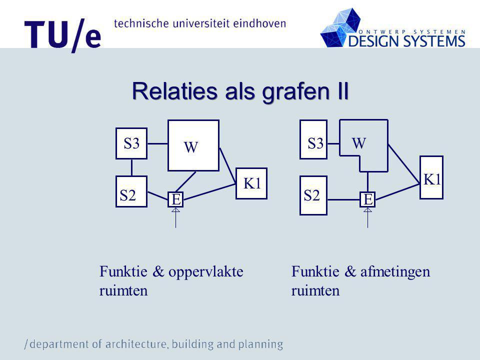 Relaties als grafen II S3 W S2 E K1 Funktie & oppervlakte ruimten S3W S2 E K1 Funktie & afmetingen ruimten