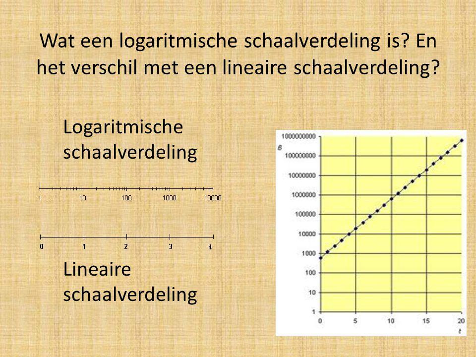 Wat een logaritmische schaalverdeling is? En het verschil met een lineaire schaalverdeling? Logaritmische schaalverdeling Lineaire schaalverdeling