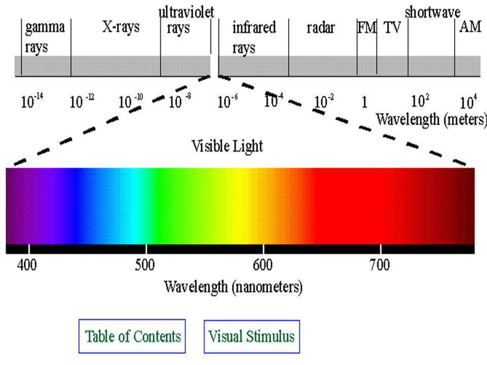 Wat een spectroscoop is en waarvoor hij gebruikt wordt? Het kleurenspectrum