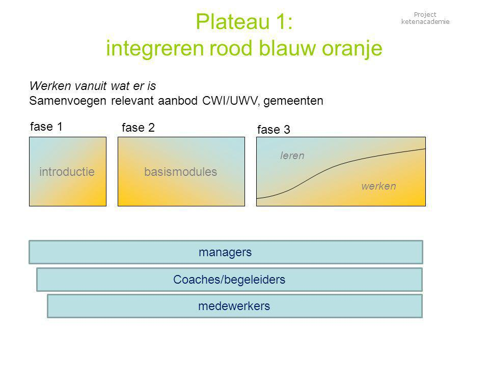 Project ketenacademie Plateau 1: integreren rood blauw oranje introductiebasismodules leren werken fase 1 fase 3 Werken vanuit wat er is Samenvoegen relevant aanbod CWI/UWV, gemeenten fase 2 medewerkers managers Coaches/begeleiders