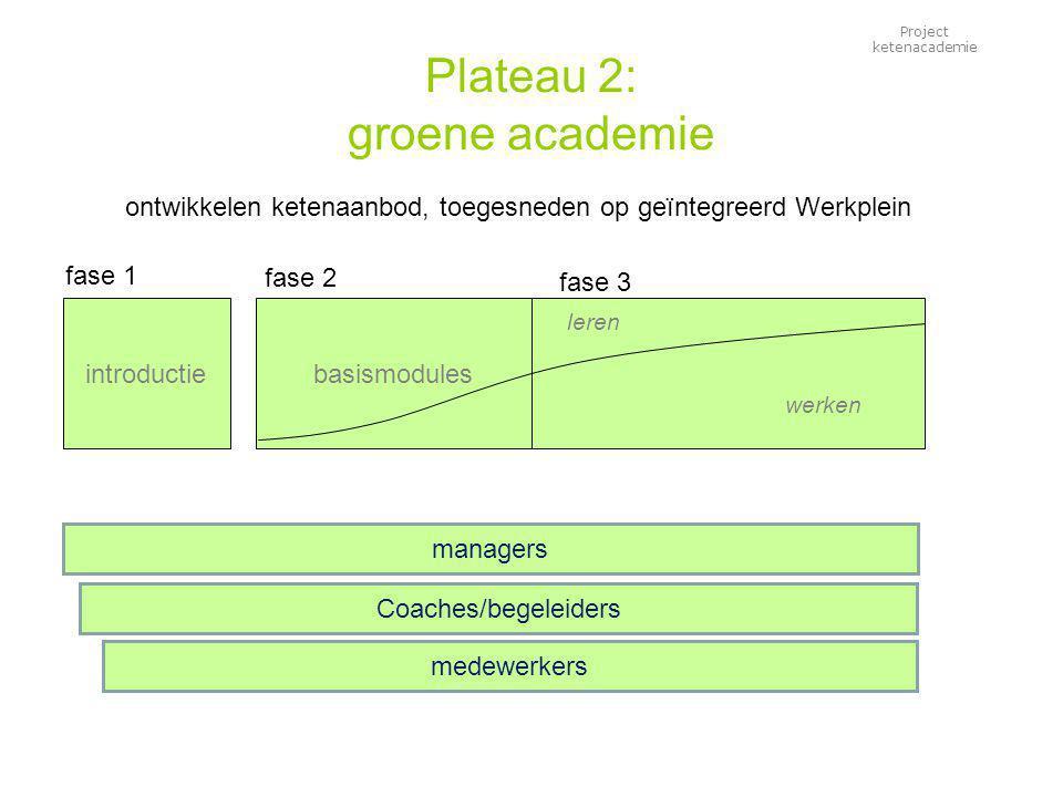 Project ketenacademie Plateau 2: groene academie ontwikkelen ketenaanbod, toegesneden op geïntegreerd Werkplein introductiebasismodules leren werken fase 1 fase 3 fase 2 medewerkers managers Coaches/begeleiders