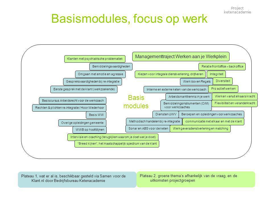 Project ketenacademie Basis modules Basismodules, focus op werk Plateau 2, groene thema's afhankelijk van de vraag, en de uitkomsten projectgroepen Eerste gesprek met de klant (werkzoekende) Bemiddelingsvaardigheden Gespreksvaardigheden bij re-integratie Methodisch handelen bij re-integratie Managementtraject Werken aan je Werkplein Sonar en ABS voor de keten Beroepen en opleidingen voor werkcoaches Overige opleidingen gemeente WWB op hoofdlijnen Bemiddelingsinstrumenten (CWI) voor werkcoaches Werk boven Regels Diensten UWV Rechten & plichten re-integratie / Hoor Wederhoor Interne en externe keten van de werkcoach Basis WW Basiscursus Arbeidsrecht voor de werkcoach Arbeidsmarktkennis in je werk Omgaan met emotie en agressie Relatie frontoffice – backoffice Flexibiliteit en veranderkracht Pro actief werken Intervisie en coaching (terugkijken waarom je doet wat je doet) Kiezen voor integrale dienstverlening, drijfverenIntegriteit Breed kijken , het maatschappelijk spectrum van de klant Klanten met psychiatrische problematiek Werkgeversdienstverlening en matching Diversiteit Werken vanuit elkaars kracht communicatie met elkaar en met de klant Plateau 1, wat er al is, beschikbaar gesteld via Samen voor de Klant.nl door Bedrijfsbureau Ketenacademie