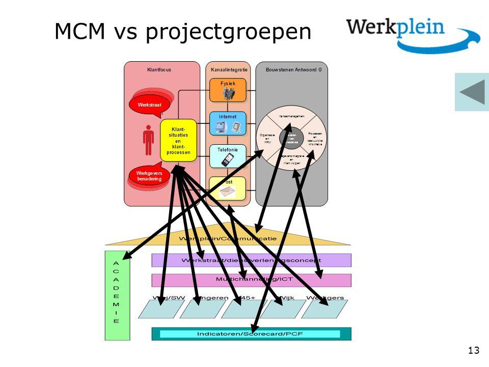 MCM vs projectgroepen 13