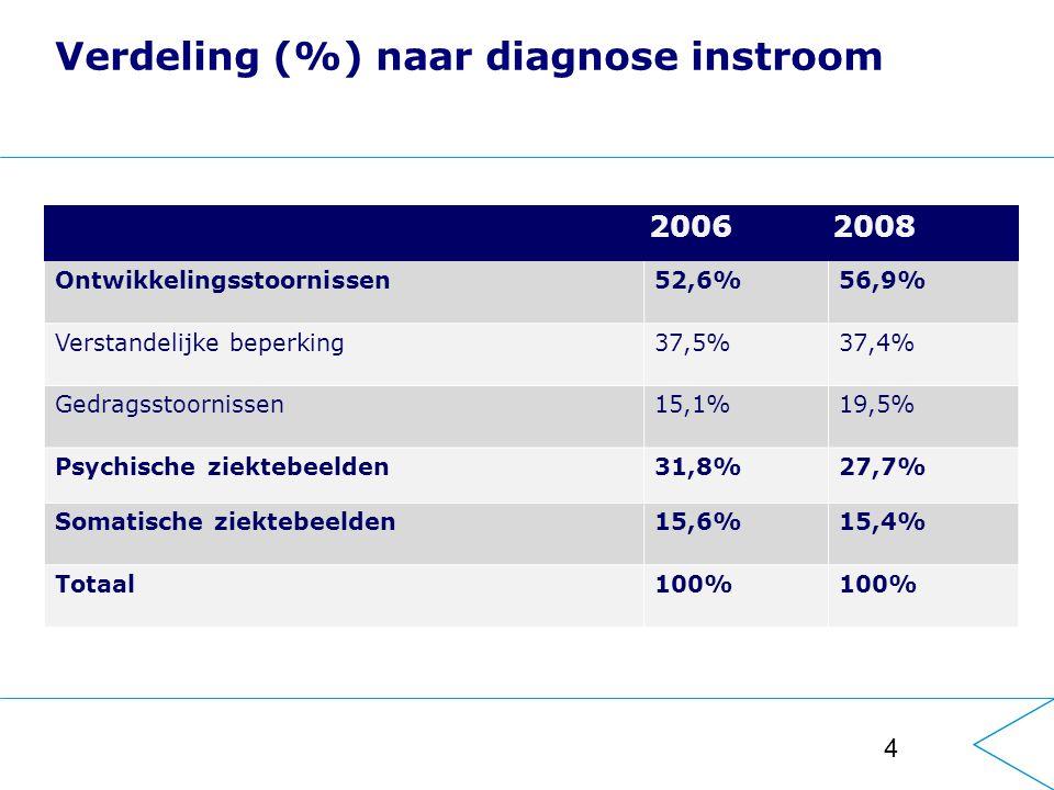 4 Verdeling (%) naar diagnose instroom 2006 2008 Ontwikkelingsstoornissen52,6%56,9% Verstandelijke beperking37,5%37,4% Gedragsstoornissen15,1%19,5% Psychische ziektebeelden31,8%27,7% Somatische ziektebeelden15,6%15,4% Totaal100%