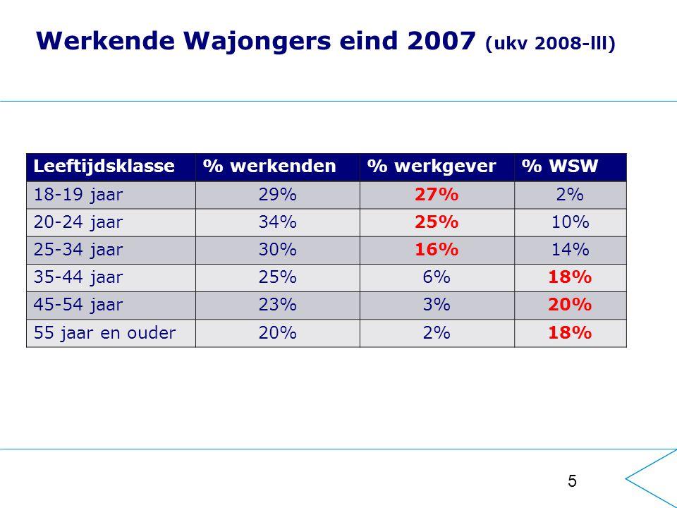 5 Werkende Wajongers eind 2007 (ukv 2008-lll) Leeftijdsklasse% werkenden% werkgever% WSW 18-19 jaar29%27%2% 20-24 jaar34%25%10% 25-34 jaar30%16%14% 35-44 jaar25%6%18% 45-54 jaar23%3%20% 55 jaar en ouder20%2%18%