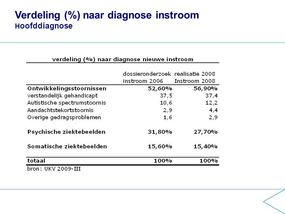 Verdeling (%) naar diagnose instroom H oofddiagnose