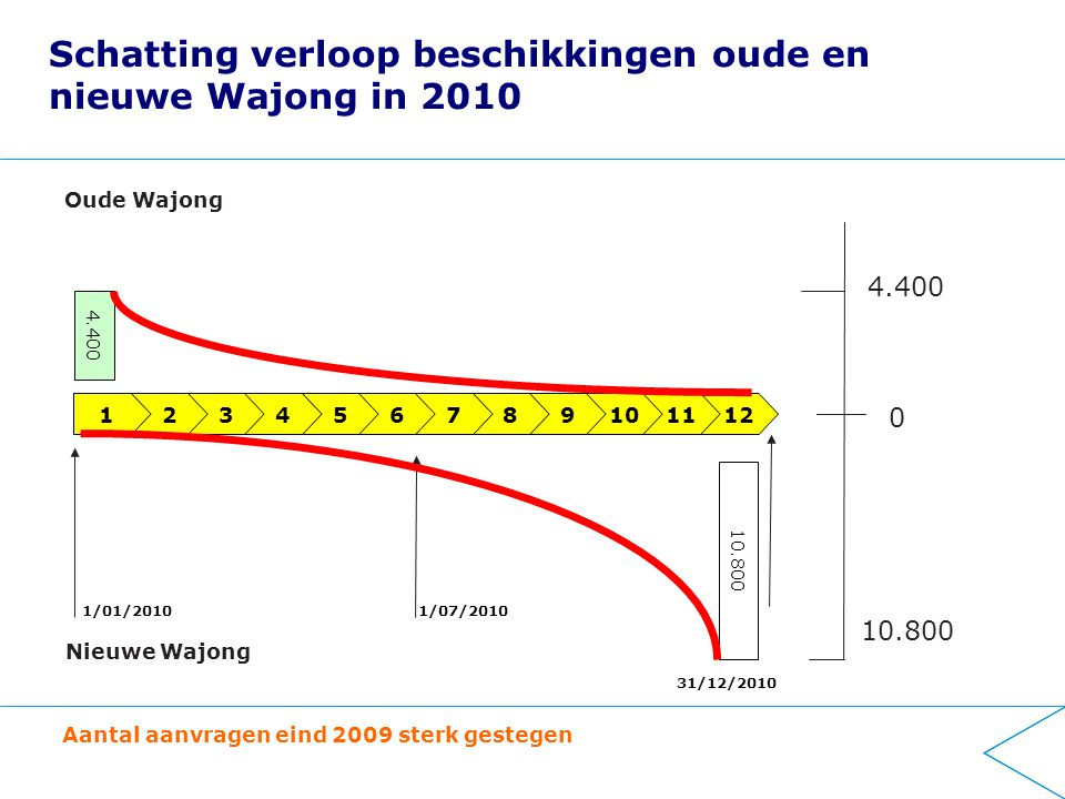 Schatting verloop beschikkingen oude en nieuwe Wajong in 2010 123456789 1/01/2010 31/12/2010 1/07/2010 101112 4.400 10.800 Oude Wajong Nieuwe Wajong 0 4.400 10.800 Aantal aanvragen eind 2009 sterk gestegen