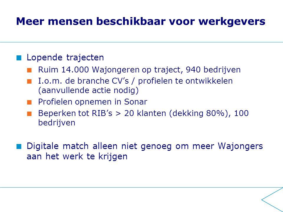 Meer mensen beschikbaar voor werkgevers Lopende trajecten Ruim 14.000 Wajongeren op traject, 940 bedrijven I.o.m. de branche CV's / profielen te ontwi