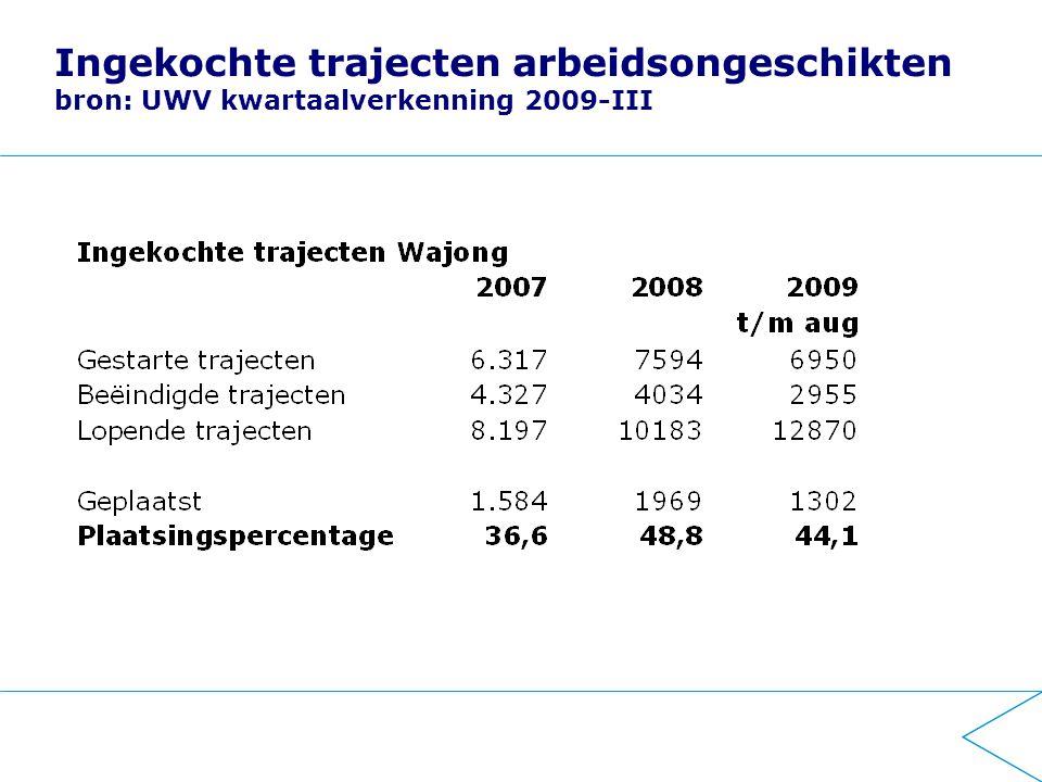 Ingekochte trajecten arbeidsongeschikten bron: UWV kwartaalverkenning 2009-III