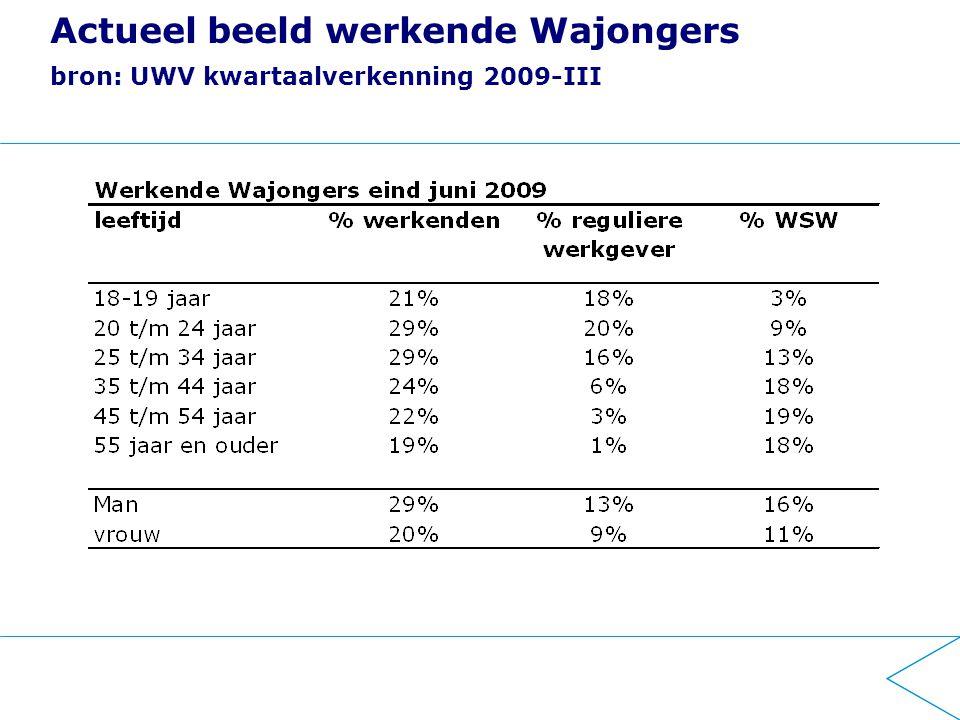 Actueel beeld werkende Wajongers bron: UWV kwartaalverkenning 2009-III