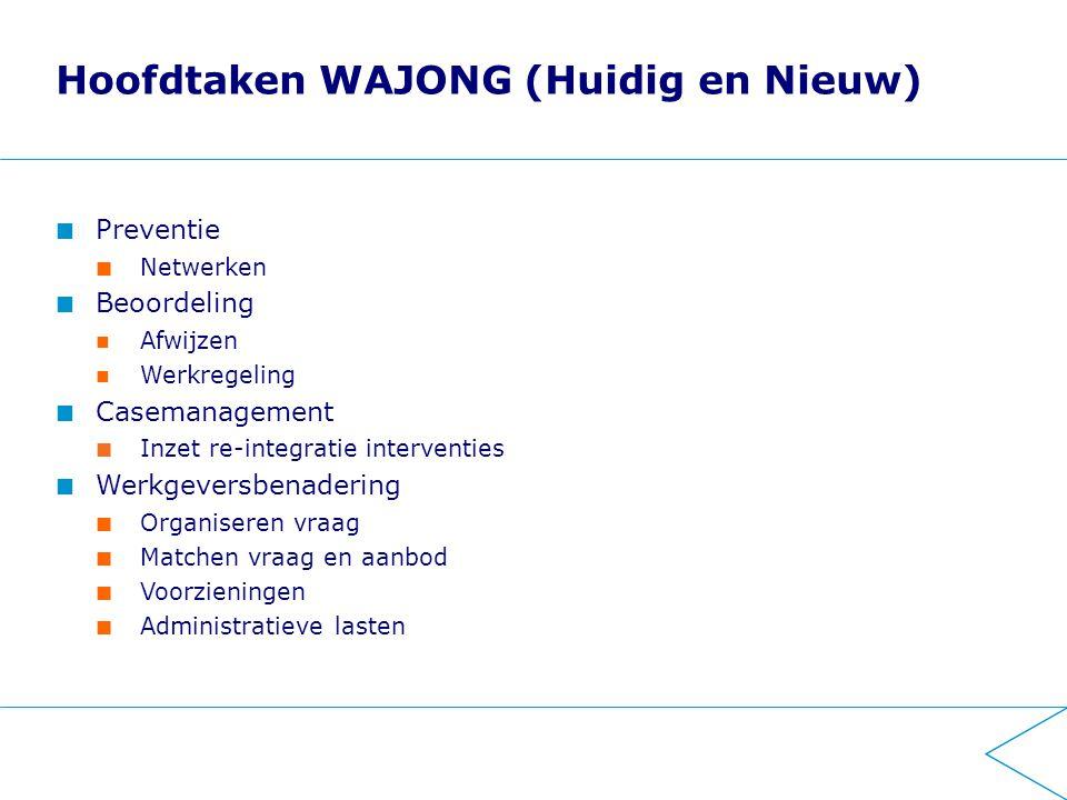 Hoofdtaken WAJONG (Huidig en Nieuw) Preventie Netwerken Beoordeling Afwijzen Werkregeling Casemanagement Inzet re-integratie interventies Werkgeversbe