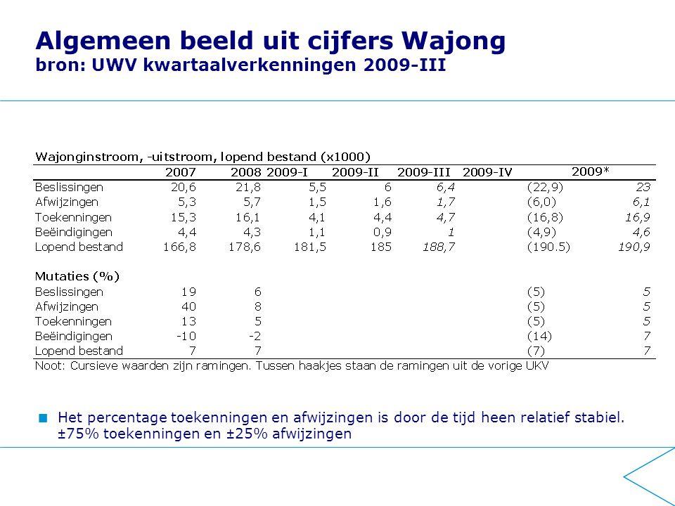 Algemeen beeld uit cijfers Wajong bron: UWV kwartaalverkenningen 2009-III Het percentage toekenningen en afwijzingen is door de tijd heen relatief stabiel.