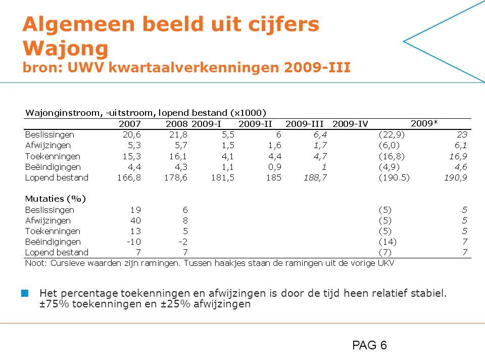 PAG 6 Algemeen beeld uit cijfers Wajong bron: UWV kwartaalverkenningen 2009-III Het percentage toekenningen en afwijzingen is door de tijd heen relatief stabiel.