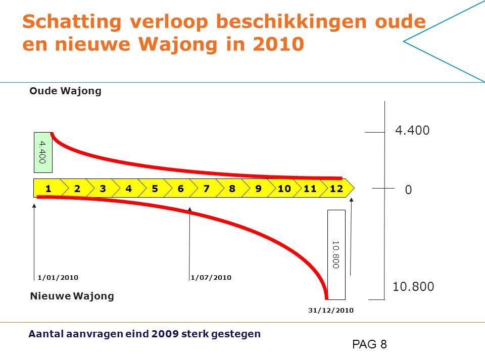 PAG 8 Schatting verloop beschikkingen oude en nieuwe Wajong in 2010 123456789 1/01/2010 31/12/2010 1/07/2010 101112 4.400 10.800 Oude Wajong Nieuwe Wajong 0 4.400 10.800 Aantal aanvragen eind 2009 sterk gestegen