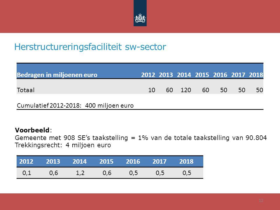 12 Bedragen in miljoenen euro2012201320142015201620172018 Totaal10601206050 Cumulatief 2012-2018: 400 miljoen euro Herstructureringsfaciliteit sw-sector Voorbeeld: Gemeente met 908 SE's taakstelling = 1% van de totale taakstelling van 90.804 Trekkingsrecht: 4 miljoen euro 2012201320142015201620172018 0,1 0,6 1,2 0,6 0,5