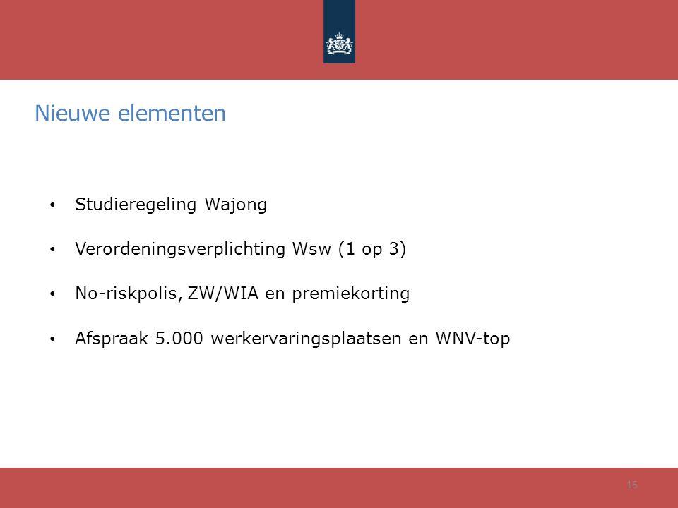 Nieuwe elementen Studieregeling Wajong Verordeningsverplichting Wsw (1 op 3) No-riskpolis, ZW/WIA en premiekorting Afspraak 5.000 werkervaringsplaatsen en WNV-top 15