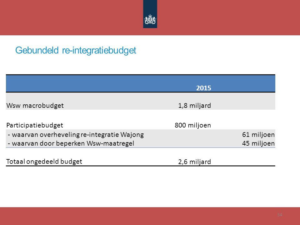34 Gebundeld re-integratiebudget 2015 Wsw macrobudget 1,8 miljard Participatiebudget 800 miljoen - waarvan overheveling re-integratie Wajong - waarvan door beperken Wsw-maatregel 61 miljoen 45 miljoen Totaal ongedeeld budget 2,6 miljard