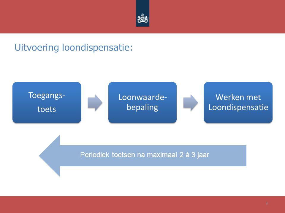 Uitvoering loondispensatie: 9 Toegangs- toets Loonwaarde- bepaling Werken met Loondispensatie Periodiek toetsen na maximaal 2 à 3 jaar