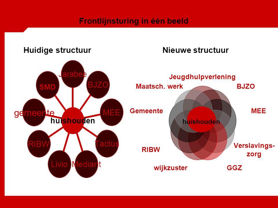 Frontlijnsturing in één beeld Huidige structuurNieuwe structuur huishouden JarabeeBJZOMEETactusMediantLivioRIBWgemeente SMD Jeugdhulpverlening BJZO MEE Verslavings- zorg GGZ wijkzuster RIBW huishouden