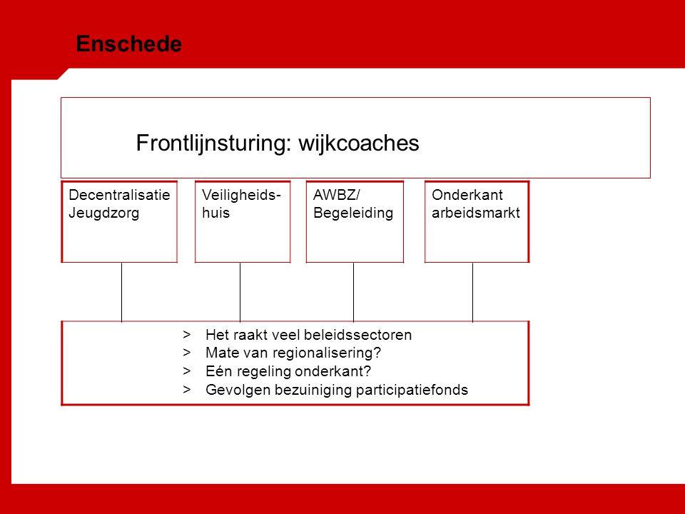 Frontlijnsturing: wijkcoaches Decentralisatie Jeugdzorg Veiligheids- huis AWBZ/ Begeleiding Onderkant arbeidsmarkt >Het raakt veel beleidssectoren >Mate van regionalisering.
