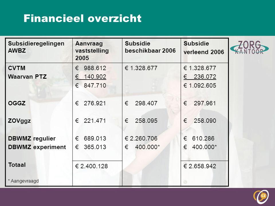 Financieel overzicht Subsidieregelingen AWBZ Aanvraag vaststelling 2005 Subsidie beschikbaar 2006 Subsidie verleend 2006 CVTM Waarvan PTZ OGGZ ZOVggz