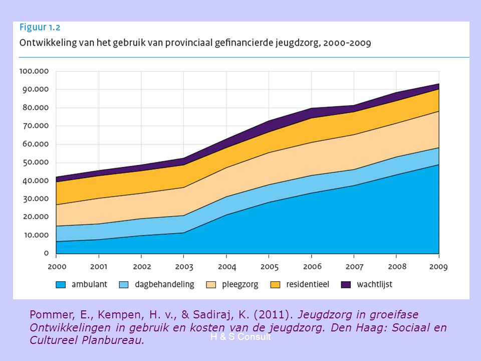 H & S Consult Toename kinderen en jongeren in GGZ 2007: 227.333 2009: 267.716 Toename in twee jaar van 18% In 51 % gaat het om 'gedragsklachten' Bron: Sectorrapport 2010, GGZ Nederland
