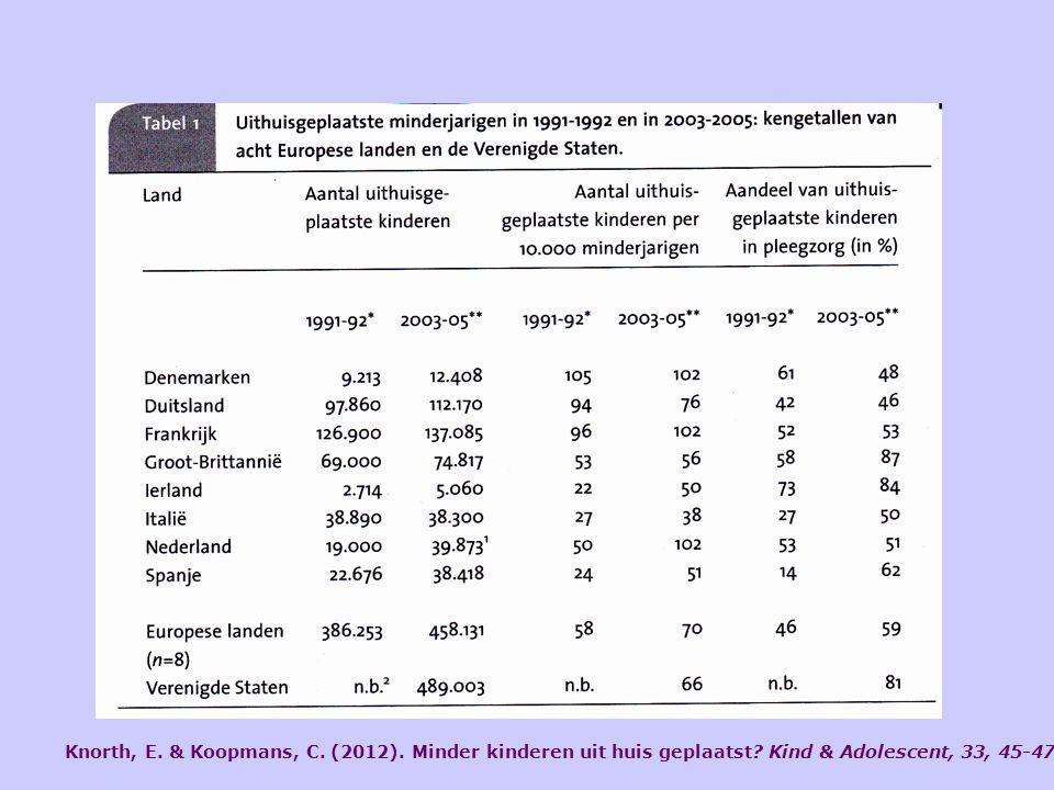 Knorth, E. & Koopmans, C. (2012). Minder kinderen uit huis geplaatst? Kind & Adolescent, 33, 45-47.