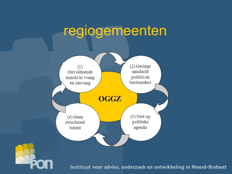 regiogemeenten OGGZ (1) Onvoldoende inzicht in vraag en omvang (2) Geringe aandacht politici en bestuurders (3) Niet op politieke agenda (4) Geen structureel beleid
