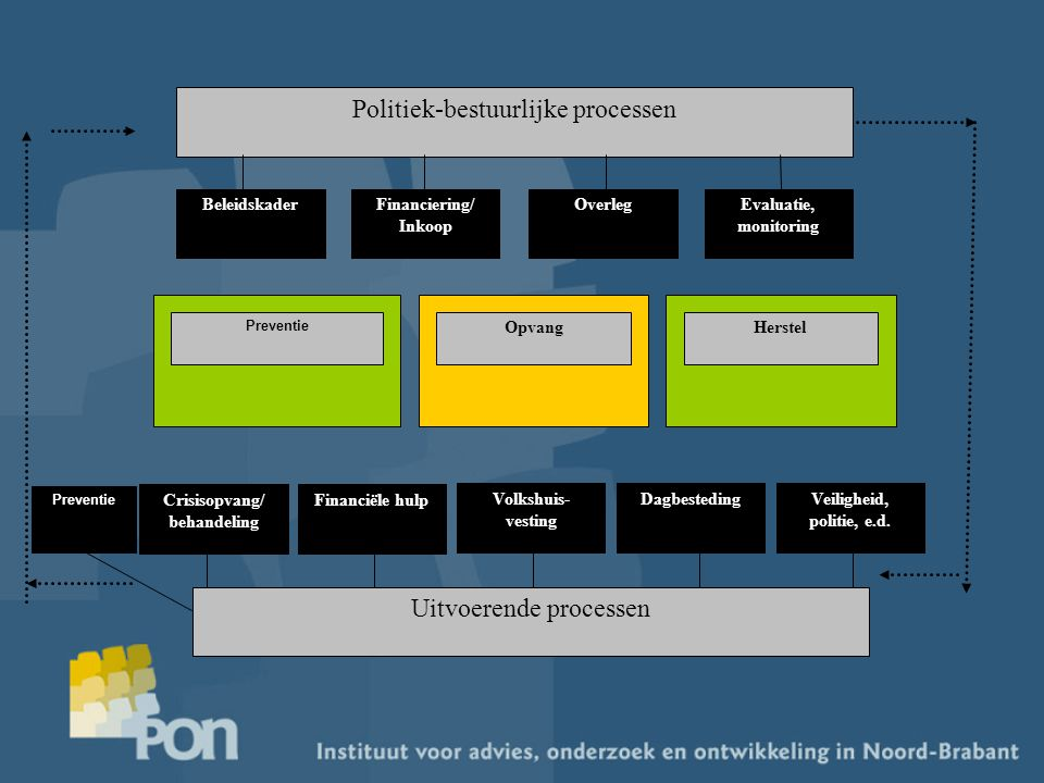 Politiek-bestuurlijke processen BeleidskaderFinanciering/ Inkoop OverlegEvaluatie, monitoring Preventie OpvangHerstel Financiële hulp Veiligheid, poli
