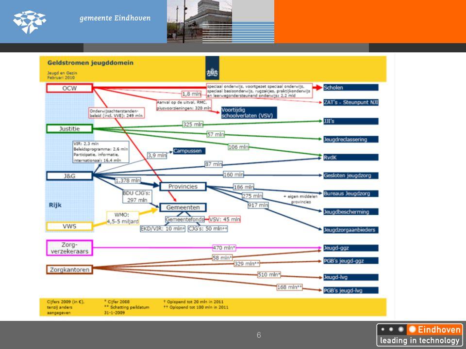 17 Functioneel ontwerp Zuidoost Brabant CJG Generalisten Specialisten Advies Consult Eigenkracht Voorliggende voorzieningen