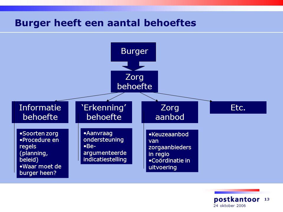24 oktober 2006 13 Burger heeft een aantal behoeftes Burger Zorg behoefte Informatie behoefte 'Erkenning' behoefte Zorg aanbod Etc.