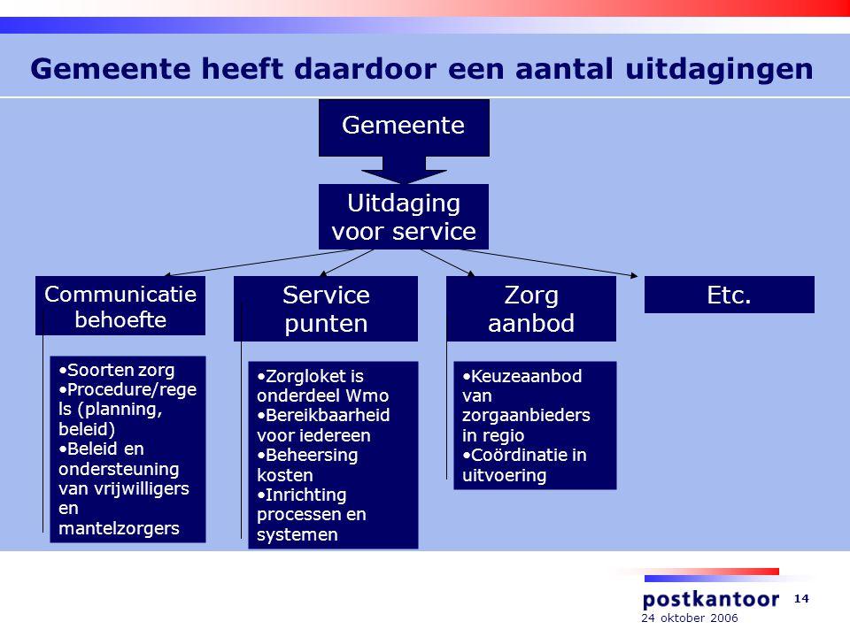 24 oktober 2006 14 Gemeente heeft daardoor een aantal uitdagingen Gemeente Uitdaging voor service Communicatie behoefte Service punten Zorg aanbod Etc.