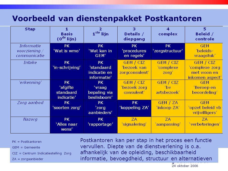 24 oktober 2006 20 Voorbeeld van dienstenpakket Postkantoren PK = Postkantoren GEM = Gemeente CIZ = Centrum Indicatiestelling Zorg ZA = zorgaanbieder Postkantoren kan per stap in het proces een functie vervullen.