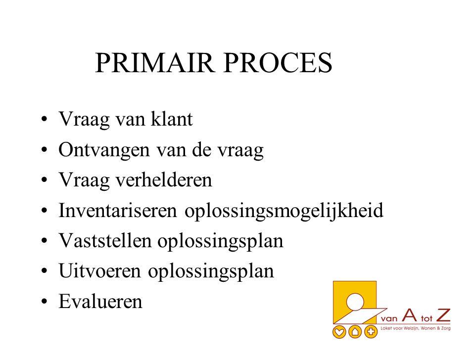 PRIMAIR PROCES Vraag van klant Ontvangen van de vraag Vraag verhelderen Inventariseren oplossingsmogelijkheid Vaststellen oplossingsplan Uitvoeren oplossingsplan Evalueren