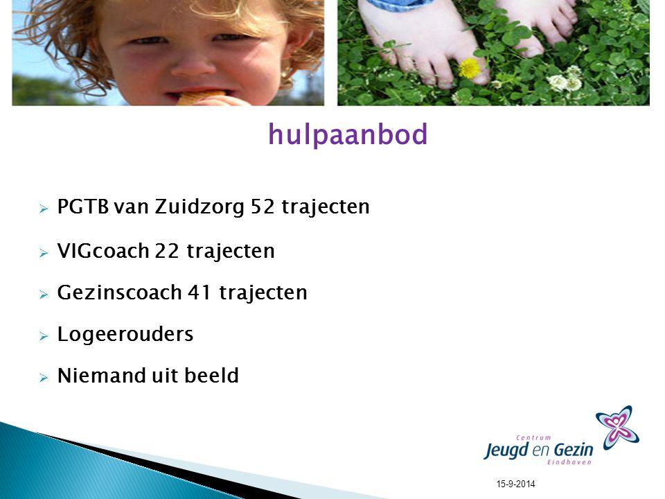 hulpaanbod  PGTB van Zuidzorg 52 trajecten  VIGcoach 22 trajecten  Gezinscoach 41 trajecten  Logeerouders  Niemand uit beeld 15-9-2014