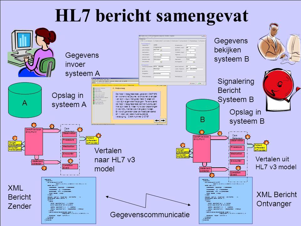Dr. William Goossen HL7 bericht samengevat Gegevens invoer systeem A Gegevens bekijken systeem B A Opslag in systeem A Maassingel 82 6678 II DEURNE M