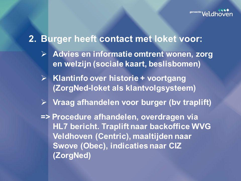 2.Burger heeft contact met loket voor:  Advies en informatie omtrent wonen, zorg en welzijn (sociale kaart, beslisbomen)  Klantinfo over historie +