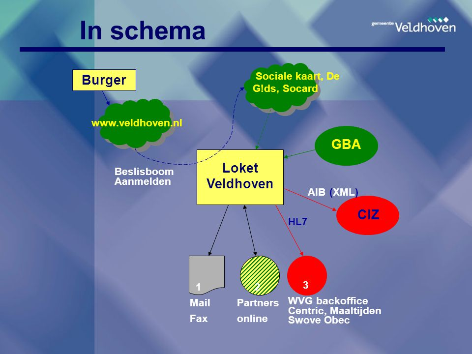 In schema GBA Burger www.veldhoven.nl 1 Mail Fax 3 WVG backoffice Centric, Maaltijden Swove Obec HL7 2 Partners online CIZ AIB (XML) Loket Veldhoven S