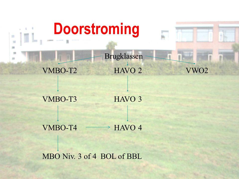 Doorstroming Brugklassen VMBO-T2HAVO 2VWO2 VMBO-T3HAVO 3 VMBO-T4HAVO 4 MBO Niv. 3 of 4 BOL of BBL