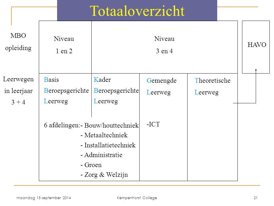 maandag 15 september 2014 Kempenhorst College 21 Totaaloverzicht Leerwegen in leerjaar 3 + 4 Gemengde Leerweg -ICT Theoretische Leerweg Niveau 1 en 2