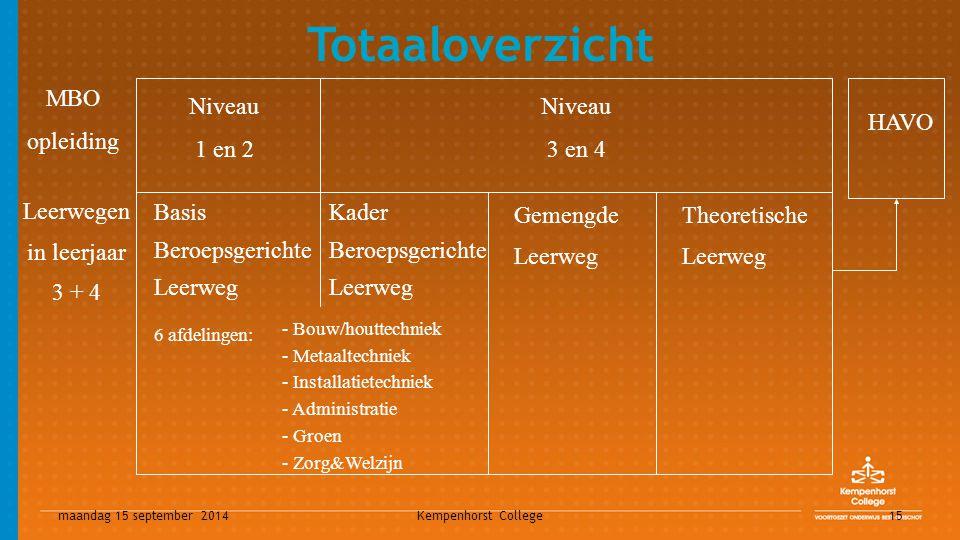 maandag 15 september 2014 Kempenhorst College 15 Leerwegen in leerjaar 3 + 4 Gemengde Leerweg Theoretische Leerweg Niveau 1 en 2 Niveau 3 en 4 6 afdel