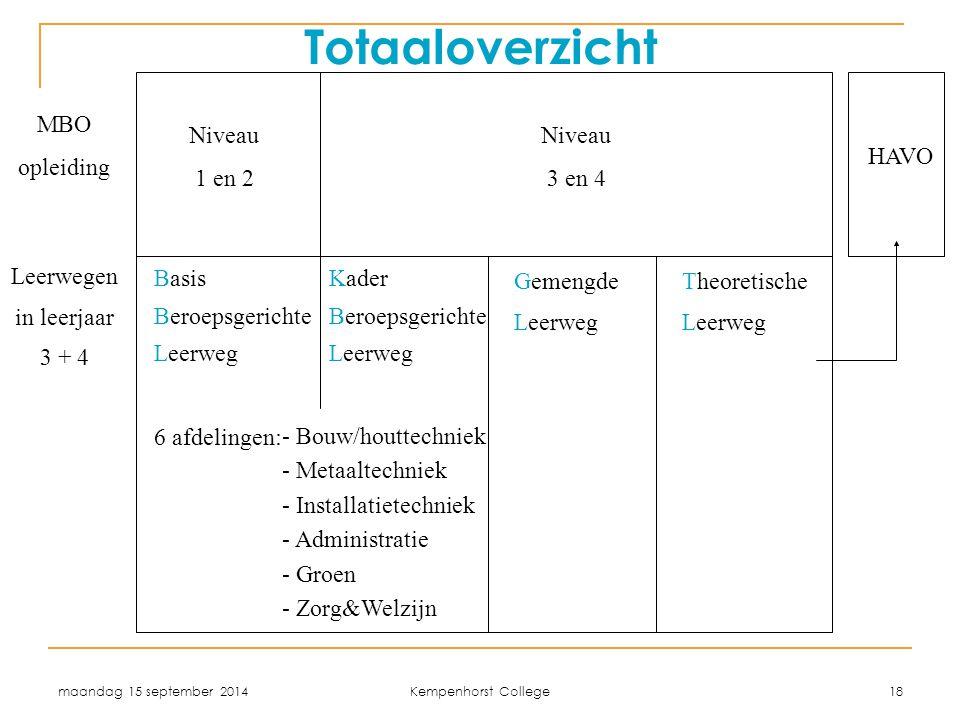 maandag 15 september 2014 Kempenhorst College 18 Leerwegen in leerjaar 3 + 4 Gemengde Leerweg Theoretische Leerweg Niveau 1 en 2 Niveau 3 en 4 6 afdel