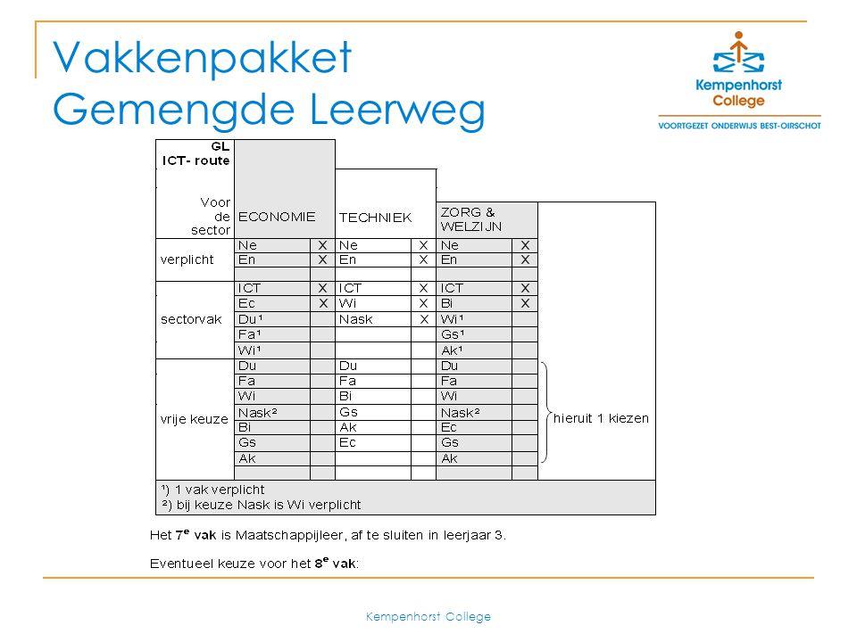 Kempenhorst College Stukje Geschiedenis Gestart als onderwijs vernieuwingsproject in 2000 Kempenhorst was een van de eerste 5 scholen Inmiddels uitgegroeid tot een volwaardige opleiding  Zowel in KBL, BBL, GL en TL(+)  Een 60-tal deelnemende scholen  Sinds vorig jaar een centraal examen