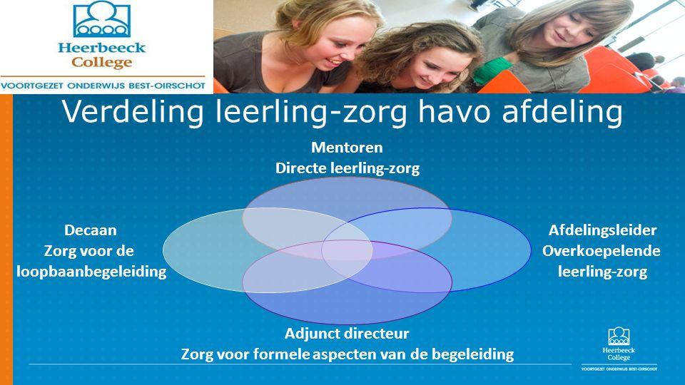 Verdeling leerling-zorg havo afdeling Mentoren Directe leerling-zorg Afdelingsleider Overkoepelende leerling-zorg Adjunct directeur Zorg voor formele