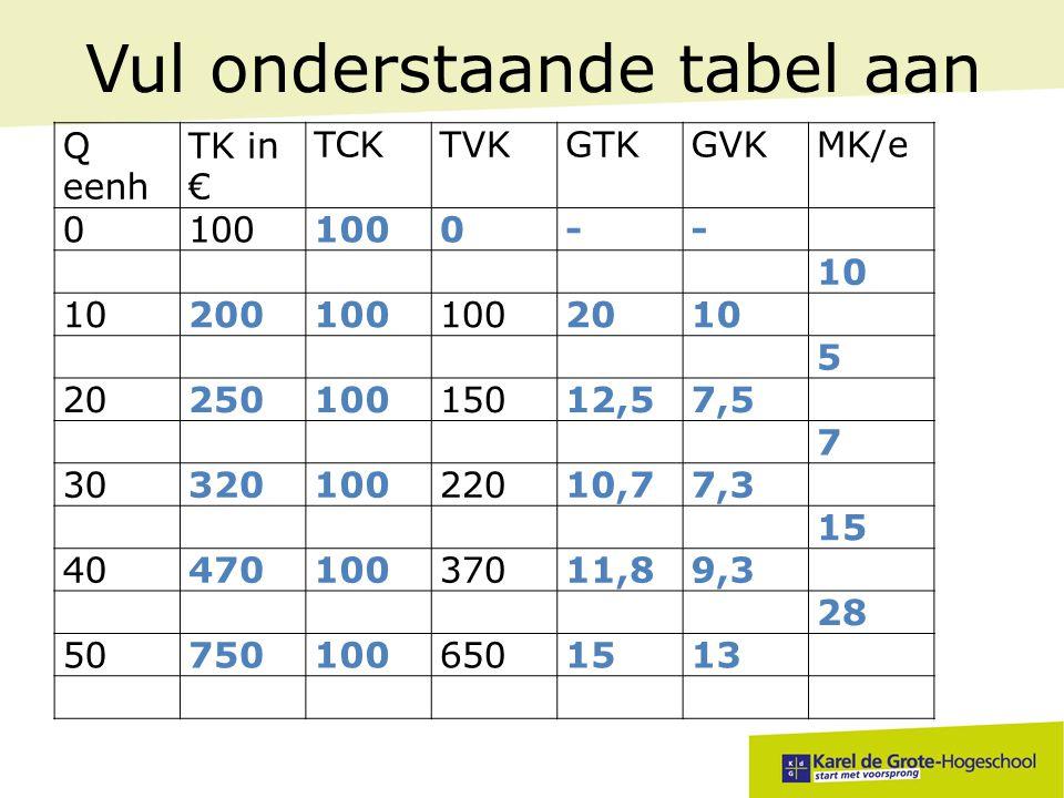 Vul onderstaande tabel aan Q eenh TK in € TCKTVKGTKGVKMK/e 0100 0-- 10 200100 2010 5 2025010015012,57,5 7 3032010022010,77,3 15 4047010037011,89,3 28