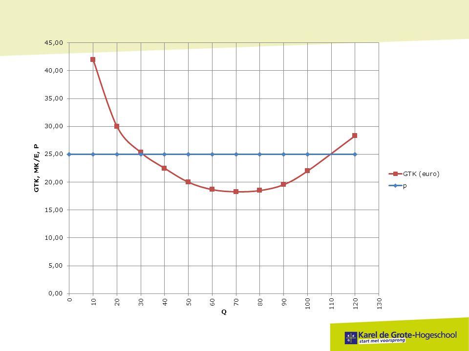 Vul onderstaande tabel aan Q eenh. TK in € TCKTVKGTKGVKMK/e 0100 10100 20150 30220 40370 50650