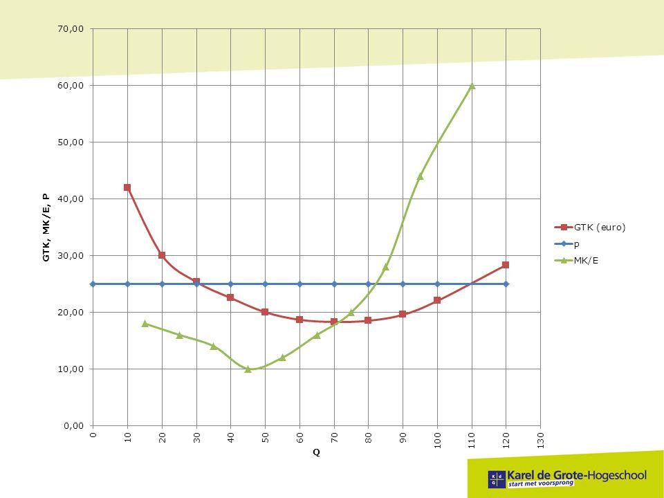 Vul onderstaande tabel aan Q eenh TK in € TCKTVKGTKGVKMK/e 0100 0-- 10 200100 2010 5 2025010015012,57,5 7 3032010022010,77,3 15 4047010037011,89,3 28 507501006501513