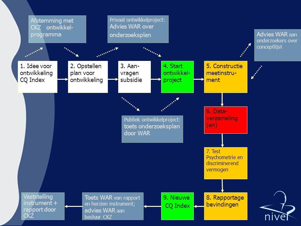 1. Idee voor ontwikkeling CQ Index 2. Opstellen plan voor ontwikkeling 3. Aan- vragen subsidie 4. Start ontwikkel- project 5. Constructie meetinstru-