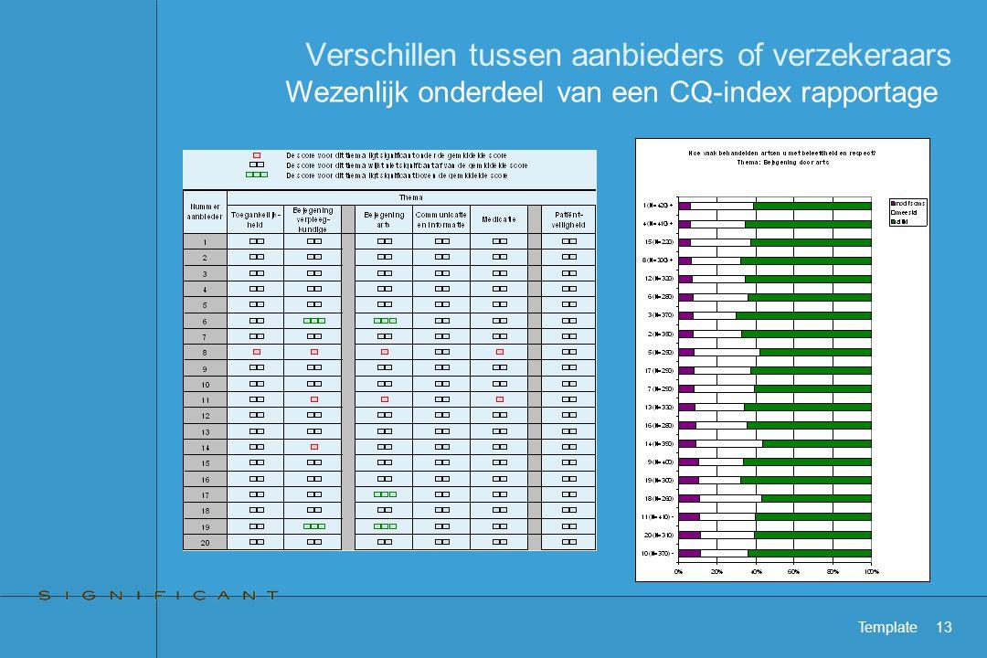 Template13 Verschillen tussen aanbieders of verzekeraars Wezenlijk onderdeel van een CQ-index rapportage